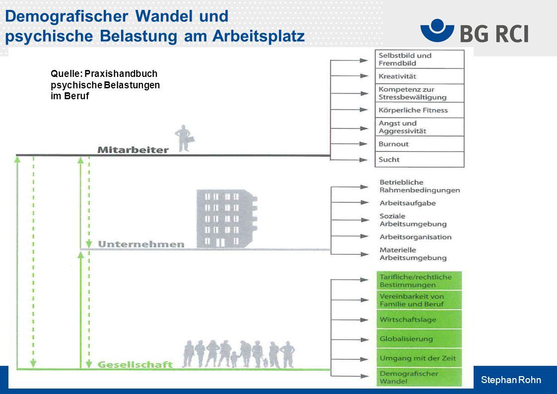 Stephan Rohn Demografischer Wandel und psychische Belastung am Arbeitsplatz Quelle: Praxishandbuch psychische Belastungen im Beruf