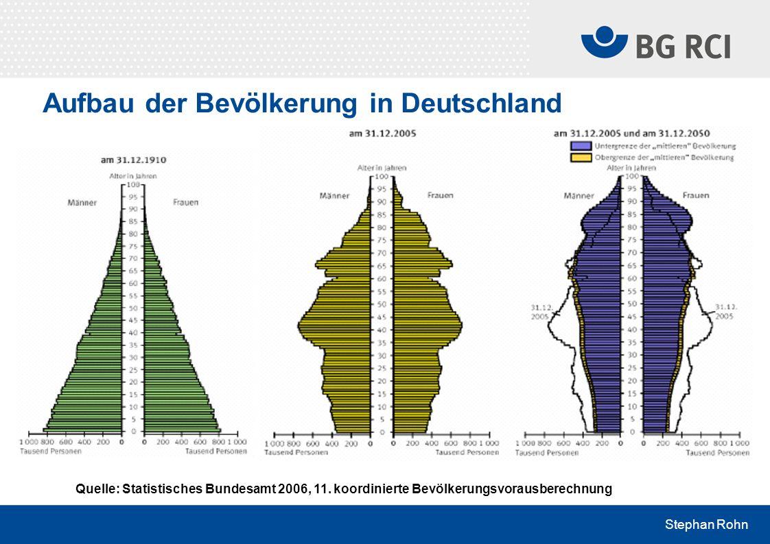 Stephan Rohn Aufbau der Bevölkerung in Deutschland Quelle: Statistisches Bundesamt 2006, 11. koordinierte Bevölkerungsvorausberechnung