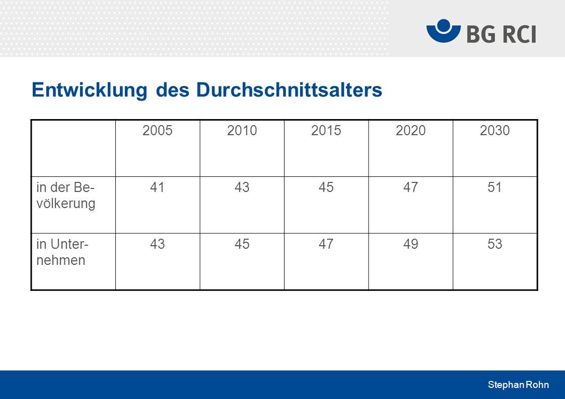 Stephan Rohn Entwicklung des Durchschnittsalters 20052010201520202030 in der Be- völkerung 4143454751 in Unter- nehmen 4345474953