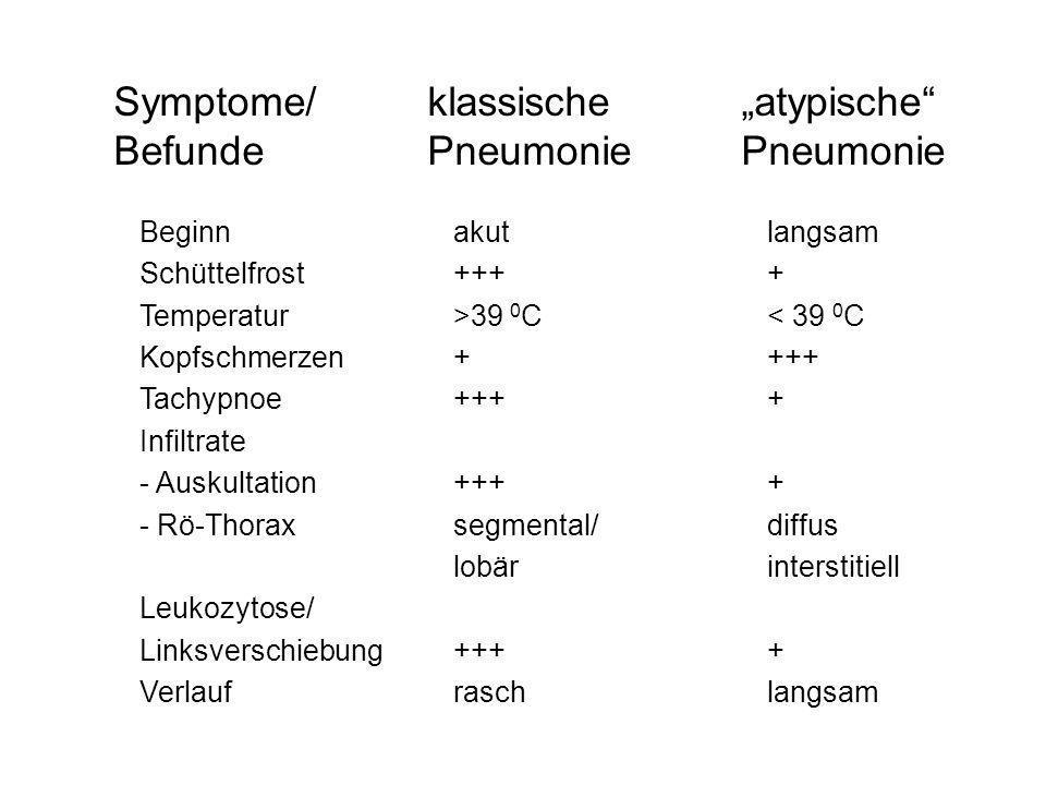 Symptome/klassische atypische BefundePneumoniePneumonie Beginnakutlangsam Schüttelfrost ++++ Temperatur>39 0 C< 39 0 C Kopfschmerzen++++ Tachypnoe++++
