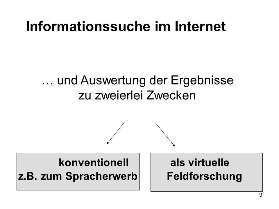 10 Informationssuche im Internet … und Auswertung der Ergebnisse zu zweierlei Zwecken konventionellals virtuelle z.B.
