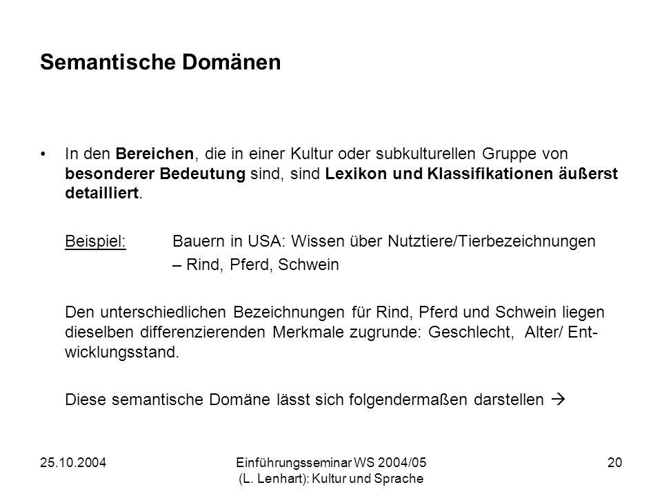 25.10.2004Einführungsseminar WS 2004/05 (L. Lenhart): Kultur und Sprache 20 Semantische Domänen In den Bereichen, die in einer Kultur oder subkulturel