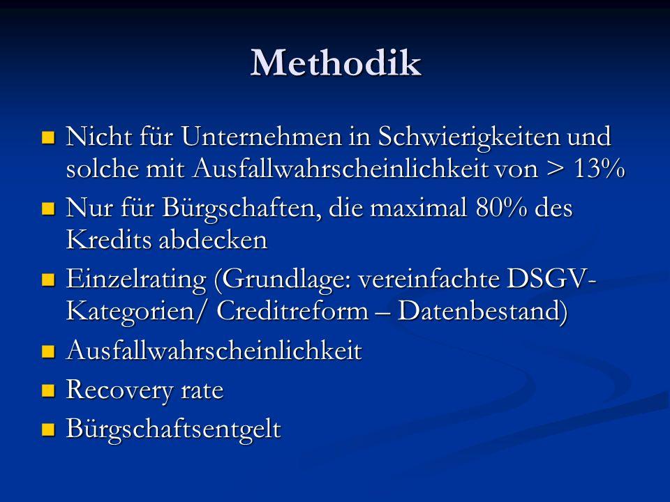 Methodik Nicht für Unternehmen in Schwierigkeiten und solche mit Ausfallwahrscheinlichkeit von > 13% Nicht für Unternehmen in Schwierigkeiten und solc