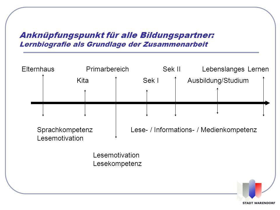 Anknüpfungspunkt für alle Bildungspartner: Lernbiografie als Grundlage der Zusammenarbeit Elternhaus Primarbereich Sek II Lebenslanges Lernen Kita Sek
