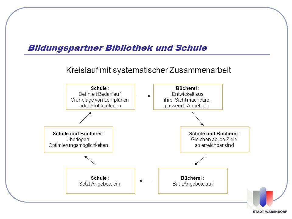 Bildungspartner Bibliothek und Schule Kreislauf mit systematischer Zusammenarbeit Schule : Definiert Bedarf auf Grundlage von Lehrplänen oder Probleml