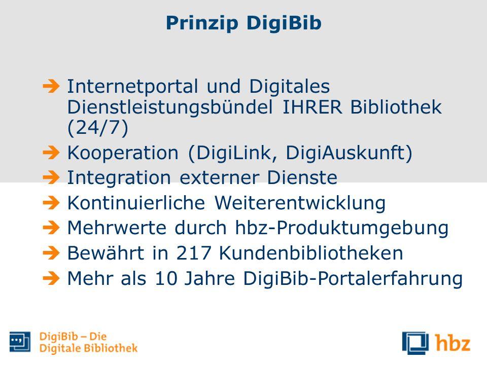 Prinzip DigiBib Internetportal und Digitales Dienstleistungsbündel IHRER Bibliothek (24/7) Kooperation (DigiLink, DigiAuskunft) Integration externer D