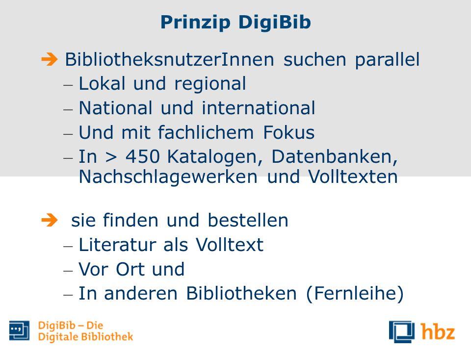 Prinzip DigiBib BibliotheksnutzerInnen suchen parallel – Lokal und regional – National und international – Und mit fachlichem Fokus – In > 450 Katalog