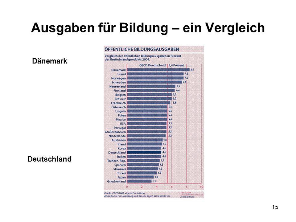 15 Ausgaben für Bildung – ein Vergleich Dänemark Deutschland