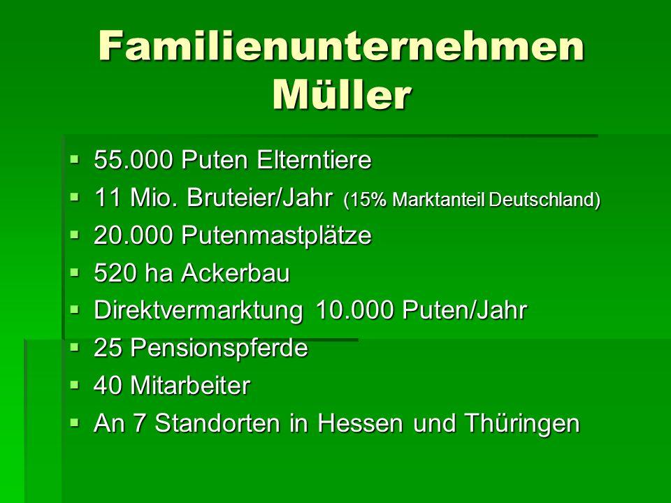 Familienunternehmen Müller 55.000 Puten Elterntiere 55.000 Puten Elterntiere 11 Mio. Bruteier/Jahr (15% Marktanteil Deutschland) 11 Mio. Bruteier/Jahr