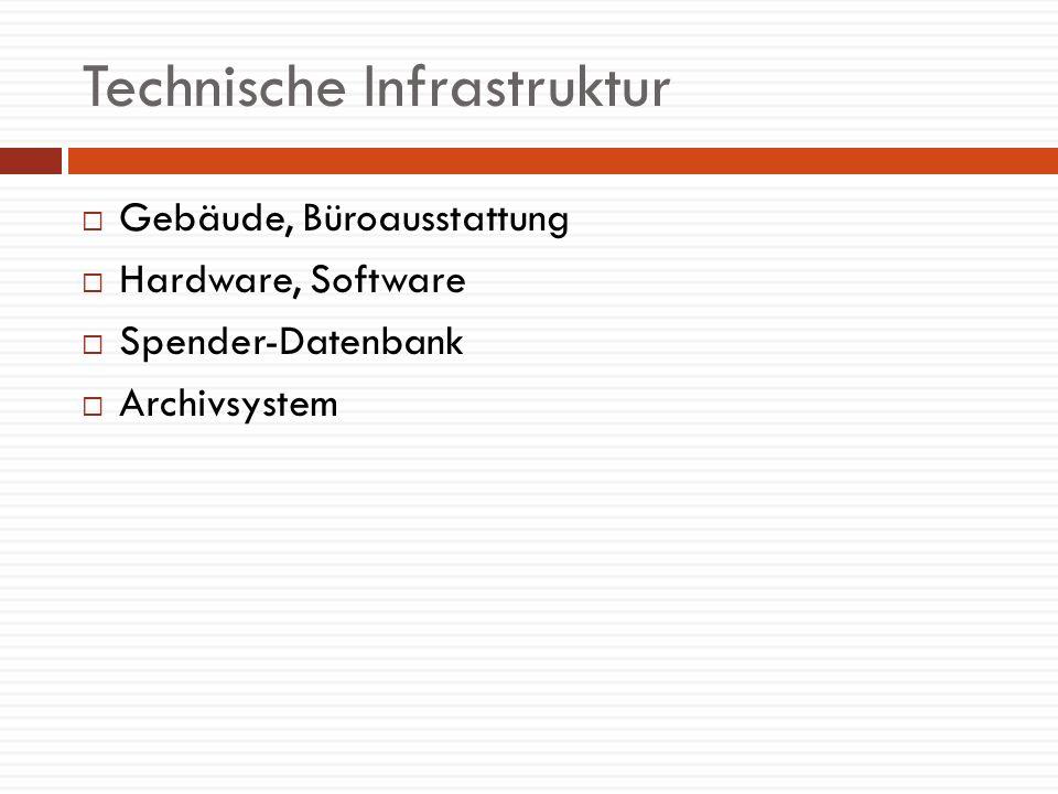 Technische Infrastruktur Gebäude, Büroausstattung Hardware, Software Spender-Datenbank Archivsystem