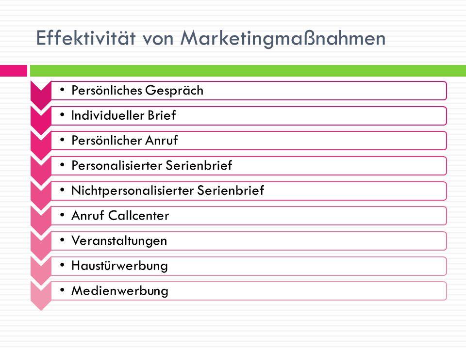 Effektivität von Marketingmaßnahmen Persönliches Gespräch Individueller Brief Persönlicher AnrufPersonalisierter SerienbriefNichtpersonalisierter Seri