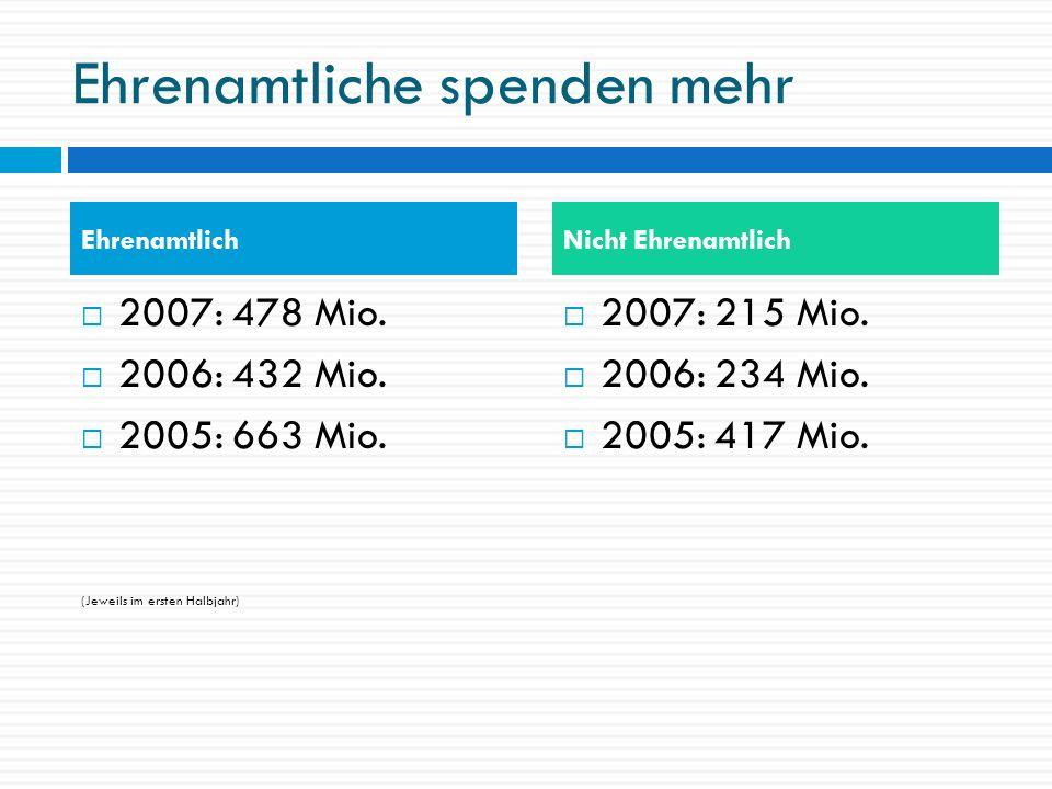 Ehrenamtliche spenden mehr 2007: 478 Mio. 2006: 432 Mio. 2005: 663 Mio. (Jeweils im ersten Halbjahr) 2007: 215 Mio. 2006: 234 Mio. 2005: 417 Mio. Ehre