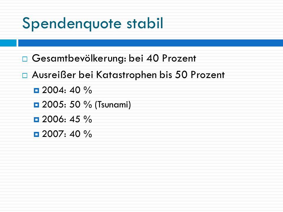 Spendenquote stabil Gesamtbevölkerung: bei 40 Prozent Ausreißer bei Katastrophen bis 50 Prozent 2004: 40 % 2005: 50 % (Tsunami) 2006: 45 % 2007: 40 %