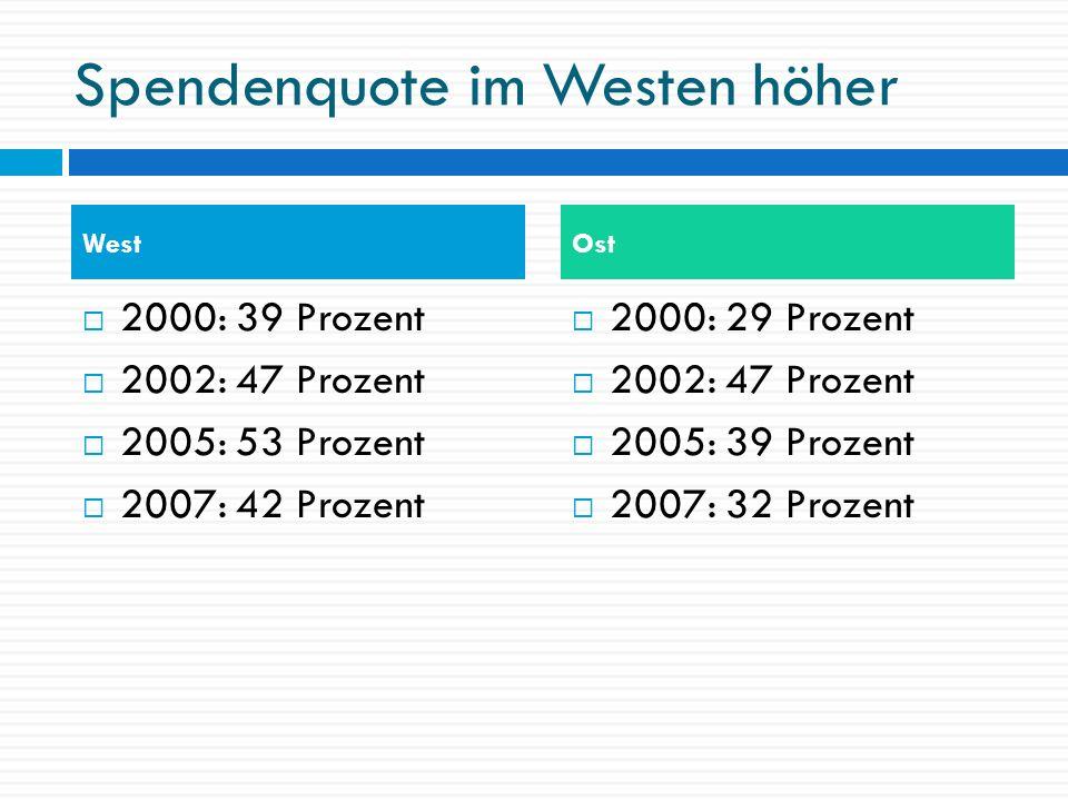 Spendenquote im Westen höher 2000: 39 Prozent 2002: 47 Prozent 2005: 53 Prozent 2007: 42 Prozent 2000: 29 Prozent 2002: 47 Prozent 2005: 39 Prozent 20