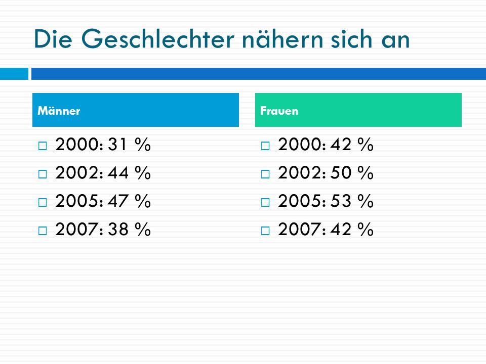 Die Geschlechter nähern sich an 2000: 31 % 2002: 44 % 2005: 47 % 2007: 38 % 2000: 42 % 2002: 50 % 2005: 53 % 2007: 42 % MännerFrauen