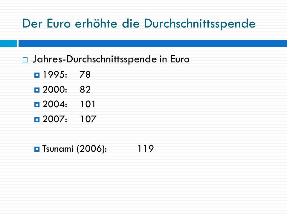 Der Euro erhöhte die Durchschnittsspende Jahres-Durchschnittsspende in Euro 1995:78 2000:82 2004:101 2007:107 Tsunami (2006): 119