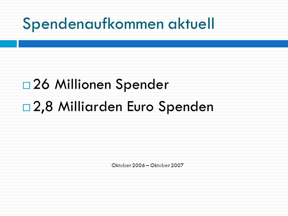 Spendenmarkt Deutschland 545.000 e.V.