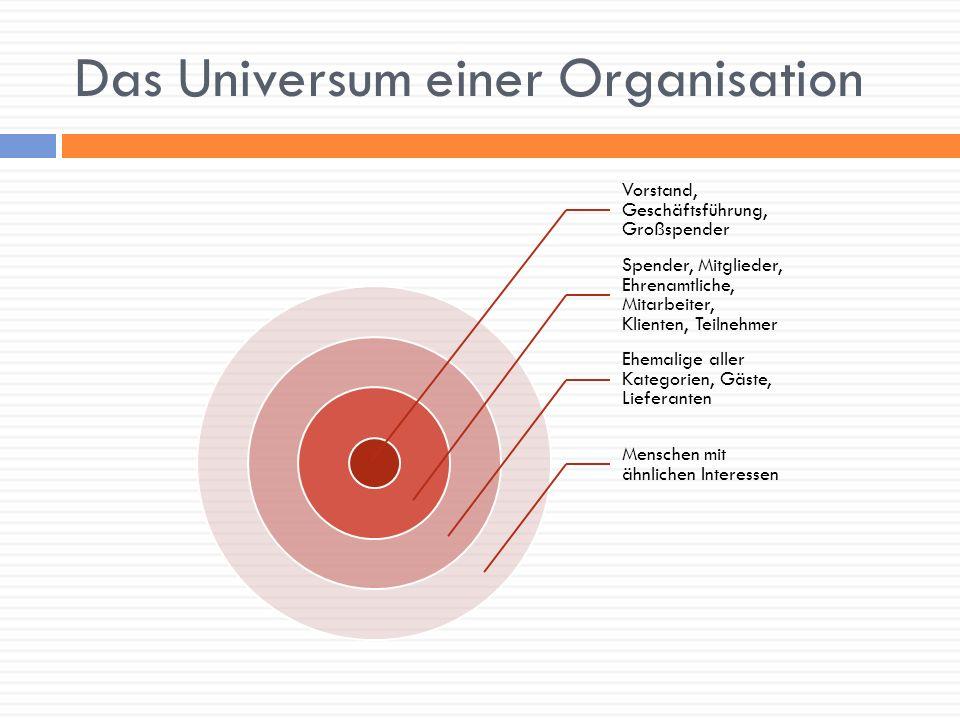 Das Universum einer Organisation Vorstand, Geschäftsführung, Großspender Spender, Mitglieder, Ehrenamtliche, Mitarbeiter, Klienten, Teilnehmer Ehemali