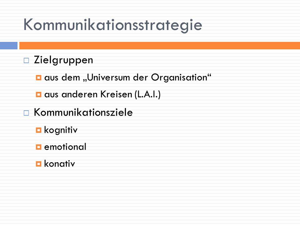 Kommunikationsstrategie Zielgruppen aus dem Universum der Organisation aus anderen Kreisen (L.A.I.) Kommunikationsziele kognitiv emotional konativ