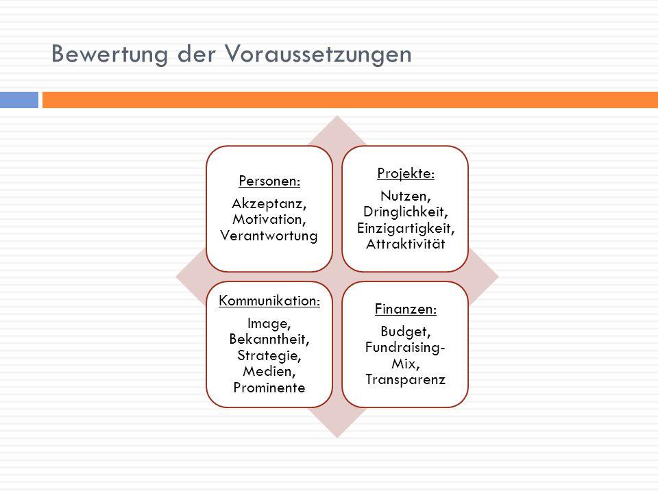 Bewertung der Voraussetzungen Personen: Akzeptanz, Motivation, Verantwortung Projekte: Nutzen, Dringlichkeit, Einzigartigkeit, Attraktivität Kommunika