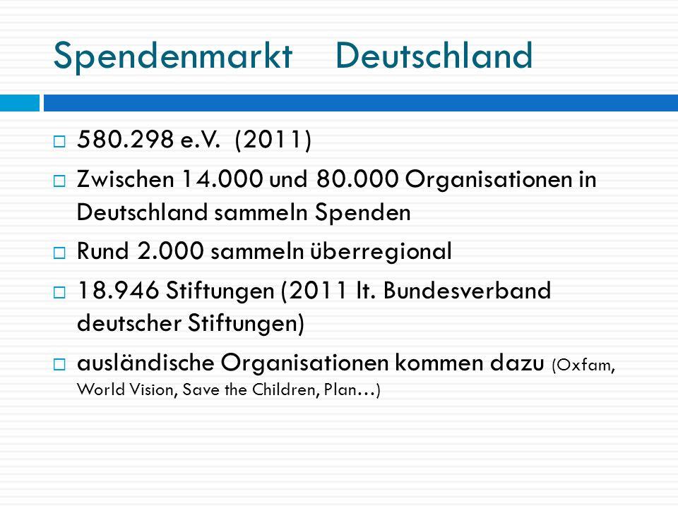 Spendenmarkt Deutschland 580.298 e.V. (2011) Zwischen 14.000 und 80.000 Organisationen in Deutschland sammeln Spenden Rund 2.000 sammeln überregional
