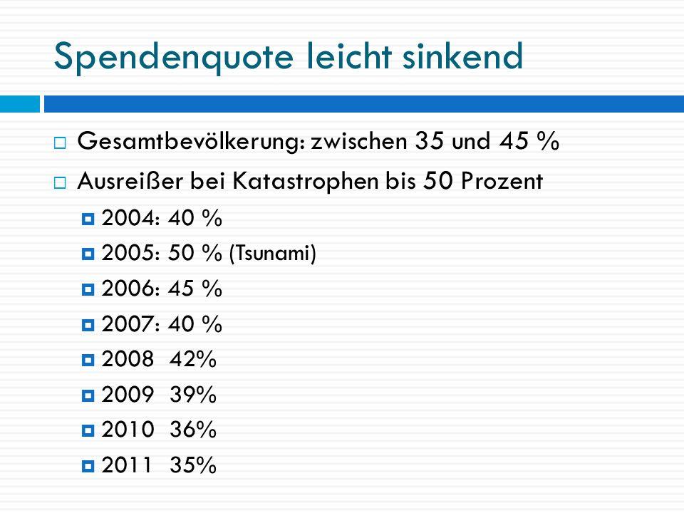 Spendenquote im Westen höher 2000: 39 Prozent 2002: 47 Prozent 2005: 53 Prozent 2007: 42 Prozent 2009: 41 Prozent 2011: 37 Prozent 2000: 29 Prozent 2002: 47 Prozent 2005: 39 Prozent 2007: 32 Prozent 2009: 31 Prozent 2011: 27 Prozent WestOst