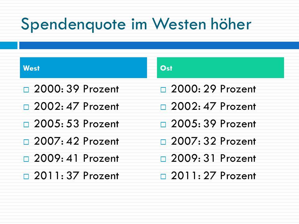 Spendenquote im Westen höher 2000: 39 Prozent 2002: 47 Prozent 2005: 53 Prozent 2007: 42 Prozent 2009: 41 Prozent 2011: 37 Prozent 2000: 29 Prozent 20