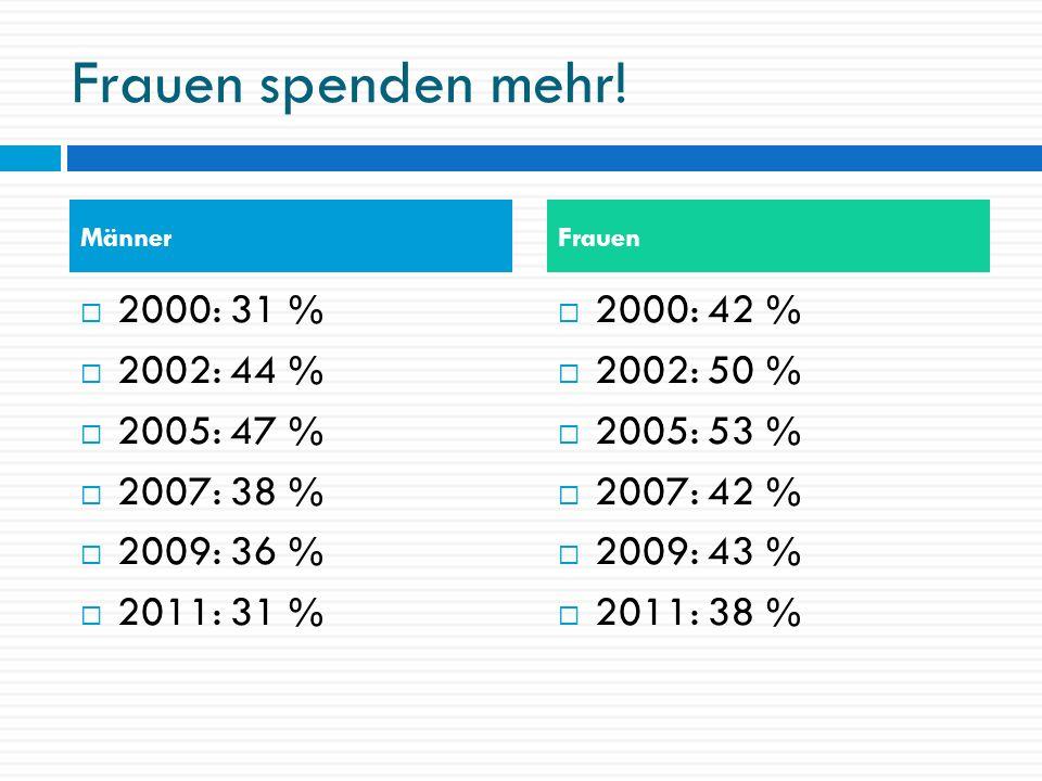 Frauen spenden mehr! 2000: 31 % 2002: 44 % 2005: 47 % 2007: 38 % 2009: 36 % 2011: 31 % 2000: 42 % 2002: 50 % 2005: 53 % 2007: 42 % 2009: 43 % 2011: 38