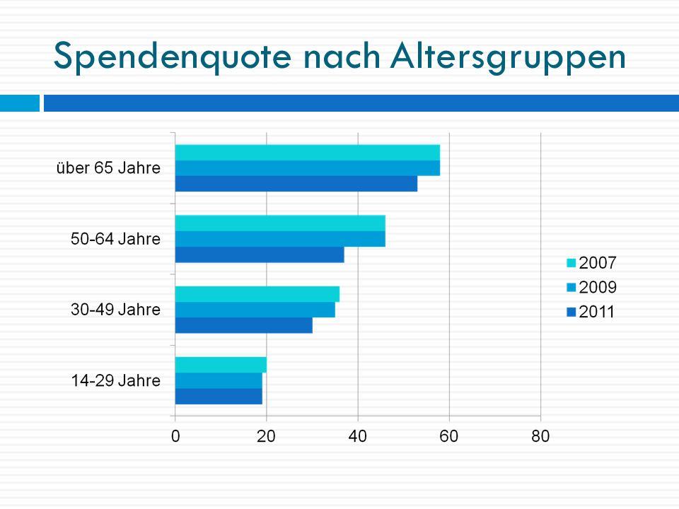 Spendenquote nach Berufsgruppen
