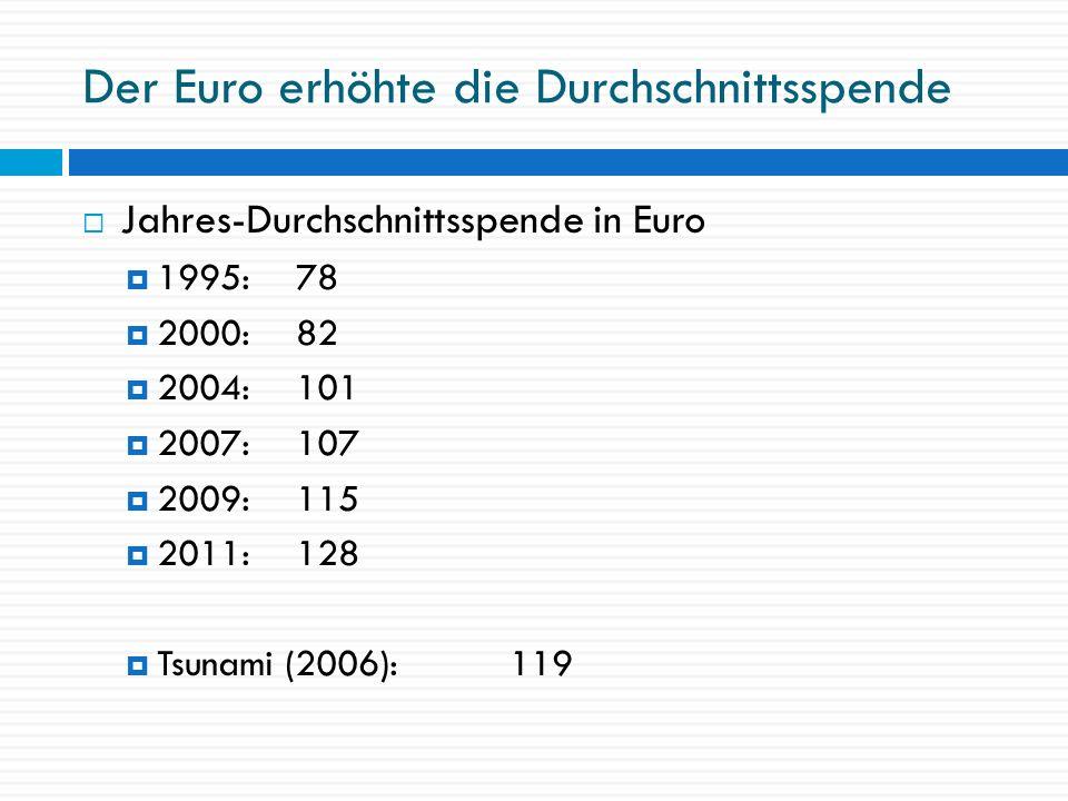 Der Euro erhöhte die Durchschnittsspende Jahres-Durchschnittsspende in Euro 1995:78 2000:82 2004:101 2007:107 2009: 115 2011: 128 Tsunami (2006): 119