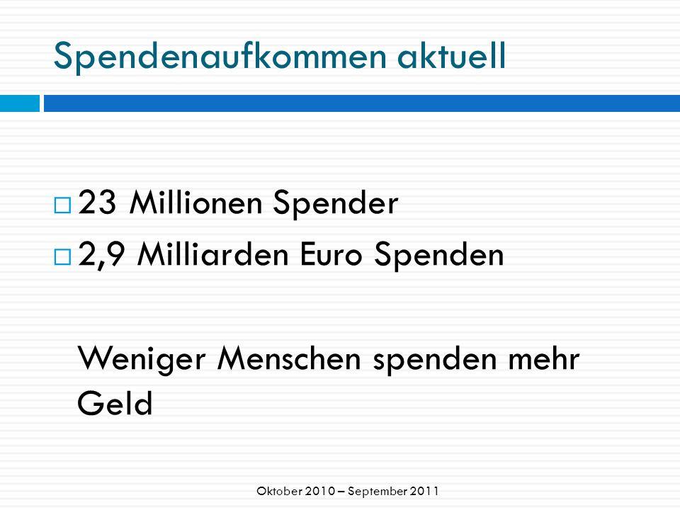 Spendenmarkt Deutschland 580.298 e.V.