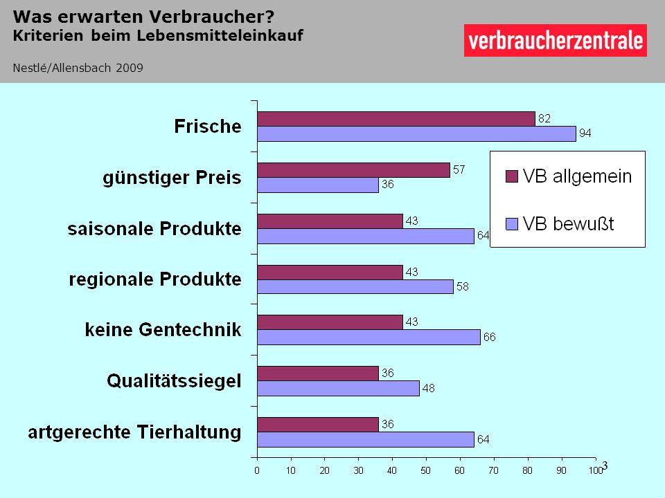 3 Was erwarten Verbraucher? Kriterien beim Lebensmitteleinkauf Nestlé/Allensbach 2009 3