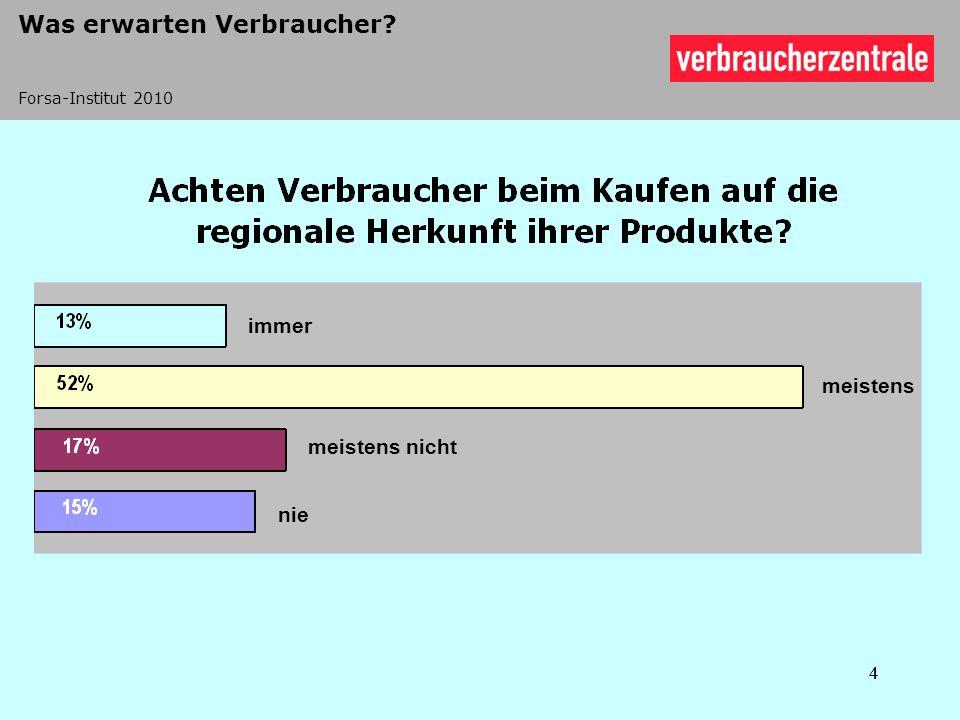 Monoprodukte mit Regionalwerbung l 100 % der landwirtschaftlichen Rohstoffe müssen aus der jeweils definierten Region stammen bzw.