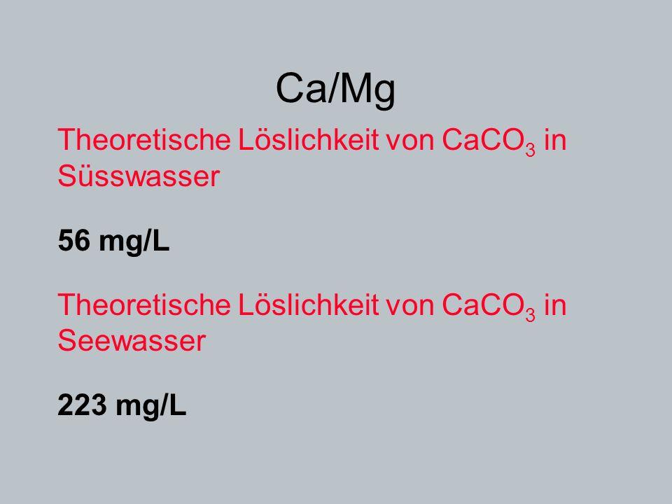 Ca/Mg Theoretische Löslichkeit von CaCO 3 in Süsswasser 56 mg/L Theoretische Löslichkeit von CaCO 3 in Seewasser 223 mg/L