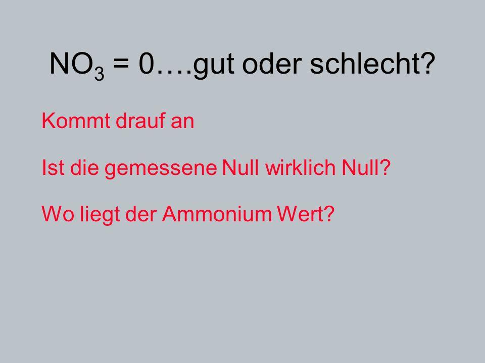 NO 3 = 0….gut oder schlecht? Kommt drauf an Ist die gemessene Null wirklich Null? Wo liegt der Ammonium Wert?