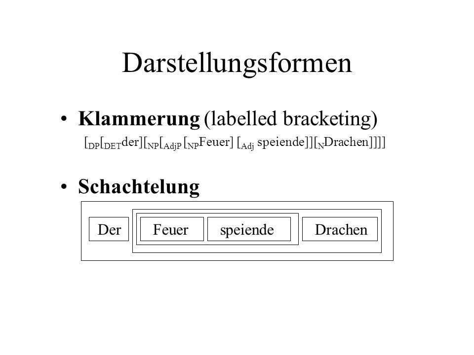 Klammerung (labelled bracketing) [ DP [ DET der][ NP [ AdjP [ NP Feuer] [ Adj speiende]][ N Drachen]]]] Schachtelung Darstellungsformen DerFeuerspeiendeDrachen
