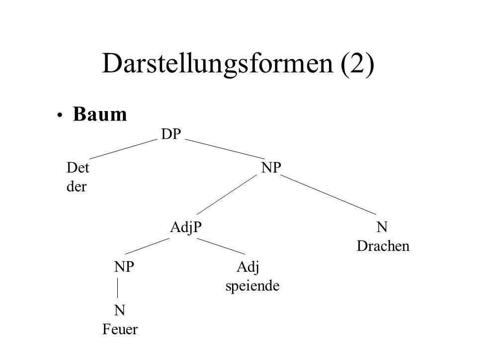 Darstellungsformen (2) Det der DP NP AdjP N Drachen NP N Feuer Adj speiende Baum