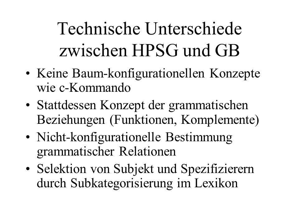 Technische Unterschiede zwischen HPSG und GB Keine Baum-konfigurationellen Konzepte wie c-Kommando Stattdessen Konzept der grammatischen Beziehungen (Funktionen, Komplemente) Nicht-konfigurationelle Bestimmung grammatischer Relationen Selektion von Subjekt und Spezifizierern durch Subkategorisierung im Lexikon