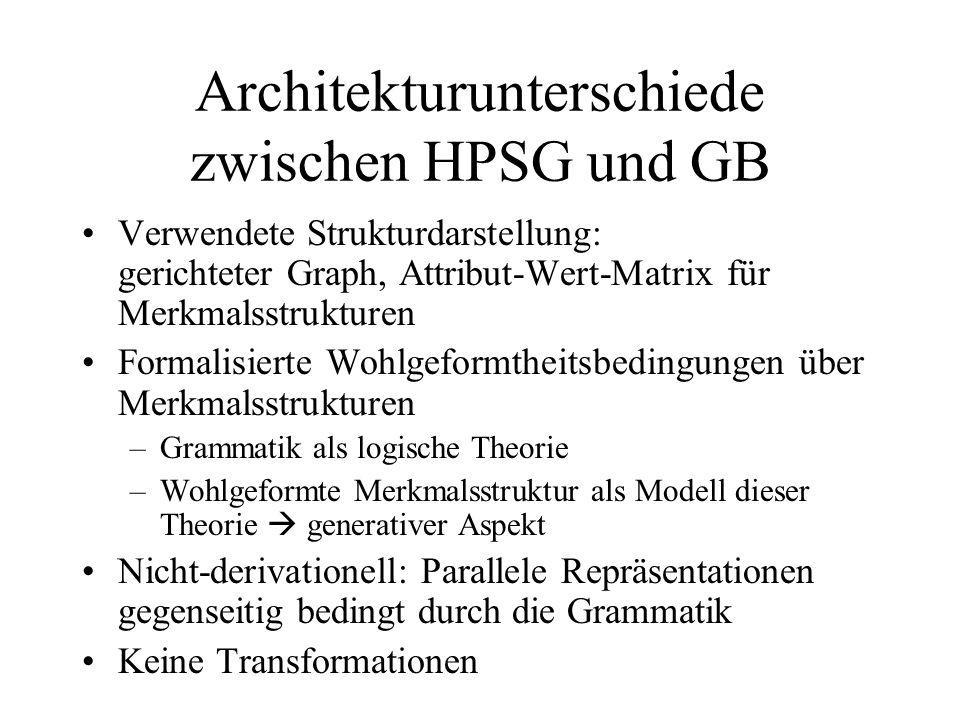 Architekturunterschiede zwischen HPSG und GB Verwendete Strukturdarstellung: gerichteter Graph, Attribut-Wert-Matrix für Merkmalsstrukturen Formalisierte Wohlgeformtheitsbedingungen über Merkmalsstrukturen –Grammatik als logische Theorie –Wohlgeformte Merkmalsstruktur als Modell dieser Theorie generativer Aspekt Nicht-derivationell: Parallele Repräsentationen gegenseitig bedingt durch die Grammatik Keine Transformationen