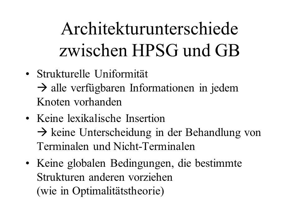 Architekturunterschiede zwischen HPSG und GB Strukturelle Uniformität alle verfügbaren Informationen in jedem Knoten vorhanden Keine lexikalische Insertion keine Unterscheidung in der Behandlung von Terminalen und Nicht-Terminalen Keine globalen Bedingungen, die bestimmte Strukturen anderen vorziehen (wie in Optimalitätstheorie)