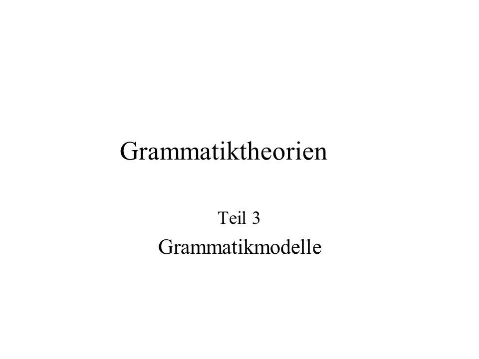 Inhalt der Vorlesung Begriffsklärung Historisches zur Grammatik(-theorie) Grammatikmodelle Grundbegriffe der syntaktischen Analyse Grammatiktheorien (GB, LFG, HPSG, OT) –Überblick –Anwendungen