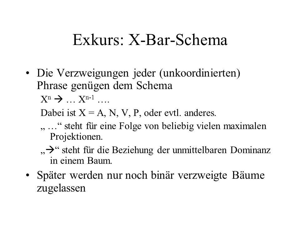 Exkurs: X-Bar-Schema Die Verzweigungen jeder (unkoordinierten) Phrase genügen dem Schema X n … X n-1 …. Dabei ist X = A, N, V, P, oder evtl. anderes.