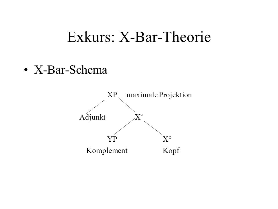 Exkurs: X-Bar-Theorie X-Bar-Schema XP maximale Projektion AdjunktX YPX° KomplementKopf