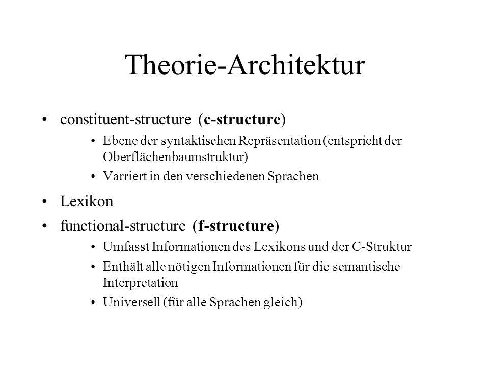Theorie-Architektur constituent-structure (c-structure) Ebene der syntaktischen Repräsentation (entspricht der Oberflächenbaumstruktur) Varriert in de