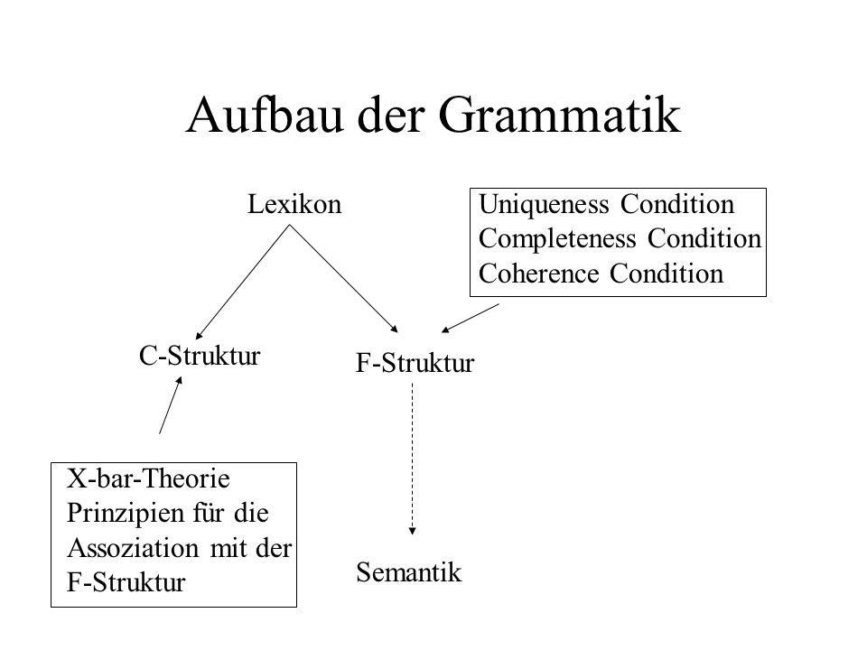 Aufbau der Grammatik Lexikon X-bar-Theorie Prinzipien für die Assoziation mit der F-Struktur C-Struktur Semantik Uniqueness Condition Completeness Con