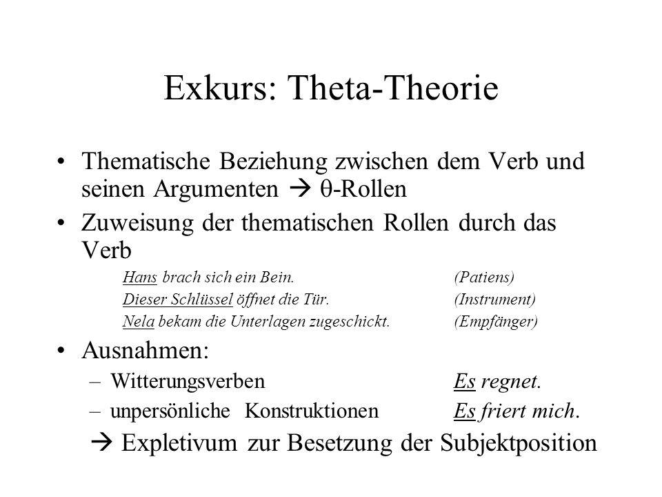 Exkurs: Theta-Theorie Thematische Beziehung zwischen dem Verb und seinen Argumenten -Rollen Zuweisung der thematischen Rollen durch das Verb Hans brach sich ein Bein.