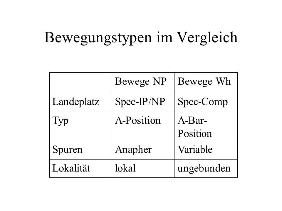 Bewegungstypen im Vergleich Bewege NPBewege Wh LandeplatzSpec-IP/NPSpec-Comp TypA-PositionA-Bar- Position SpurenAnapherVariable Lokalitätlokalungebunden
