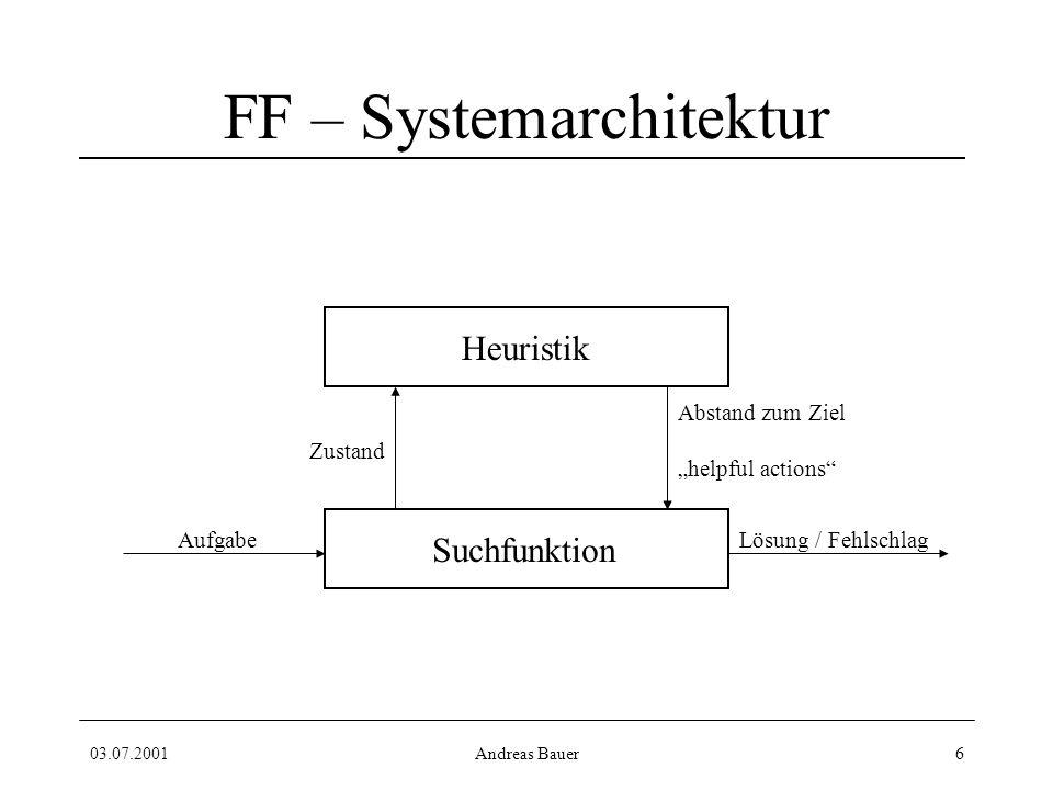 03.07.2001Andreas Bauer6 FF – Systemarchitektur Heuristik Suchfunktion AufgabeLösung / Fehlschlag Abstand zum Ziel helpful actions Zustand