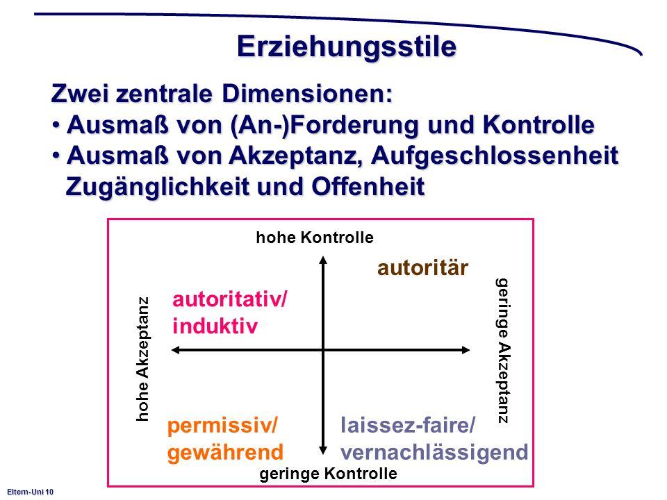 Eltern-Uni 10 Erziehungsstile Zwei zentrale Dimensionen: Ausmaß von (An-)Forderung und Kontrolle Ausmaß von (An-)Forderung und Kontrolle Ausmaß von Akzeptanz, Aufgeschlossenheit Ausmaß von Akzeptanz, Aufgeschlossenheit Zugänglichkeit und Offenheit Zugänglichkeit und Offenheit hohe Kontrolle geringe Kontrolle hohe Akzeptanz geringe Akzeptanz autoritativ/ induktiv autoritär permissiv/ gewährend laissez-faire/ vernachlässigend