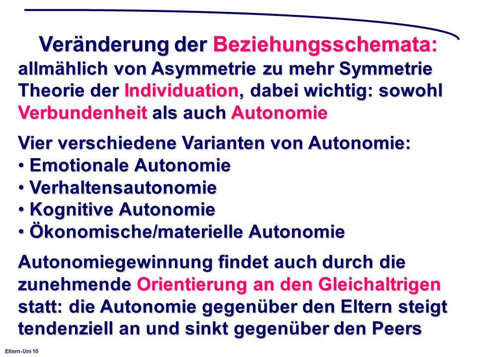 Eltern-Uni 10 Veränderung der Beziehungsschemata: allmählich von Asymmetrie zu mehr Symmetrie Theorie der Individuation, dabei wichtig: sowohl Verbundenheit als auch Autonomie Vier verschiedene Varianten von Autonomie: Emotionale Autonomie Emotionale Autonomie Verhaltensautonomie Verhaltensautonomie Kognitive Autonomie Kognitive Autonomie Ökonomische/materielle Autonomie Ökonomische/materielle Autonomie Autonomiegewinnung findet auch durch die zunehmende Orientierung an den Gleichaltrigen statt: die Autonomie gegenüber den Eltern steigt tendenziell an und sinkt gegenüber den Peers